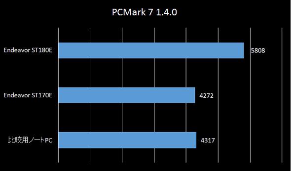 PCMark 7のスコア