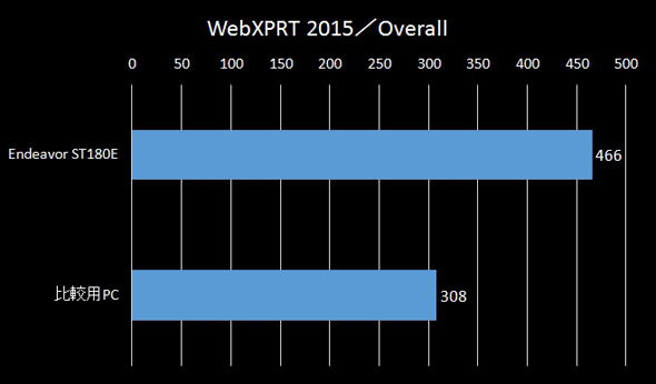 WebXPRT 2015のスコア