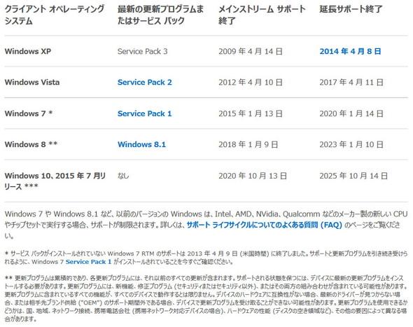 Windows XP/Vista/7/8.1/10のサポート期限