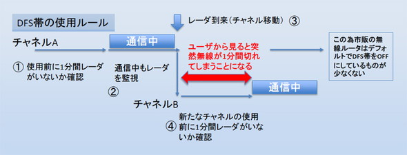DFS帯の使用制限