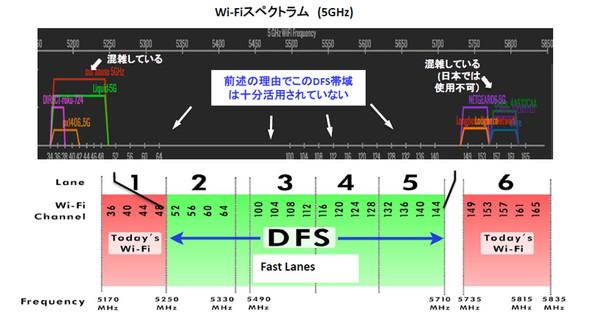 DFS帯は普段ほぼ使用されていない