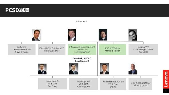 LenovoのPCSDビジネスグループの組織図
