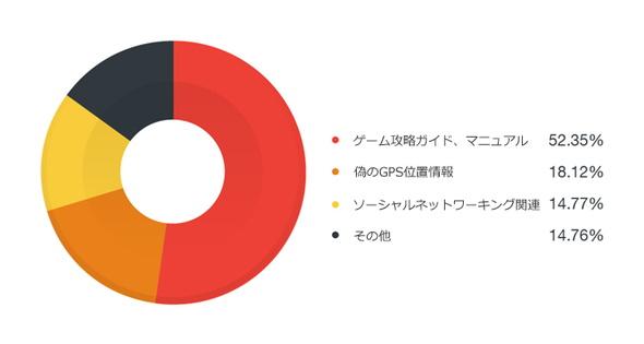 トレンドマイクロが解析した「ポケモンGO」便乗アプリの分類