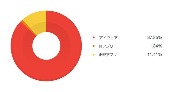 解析の結果、便乗アプリの約87%がアドウェアであり、正規アプリはわずか約11%であったことを確認