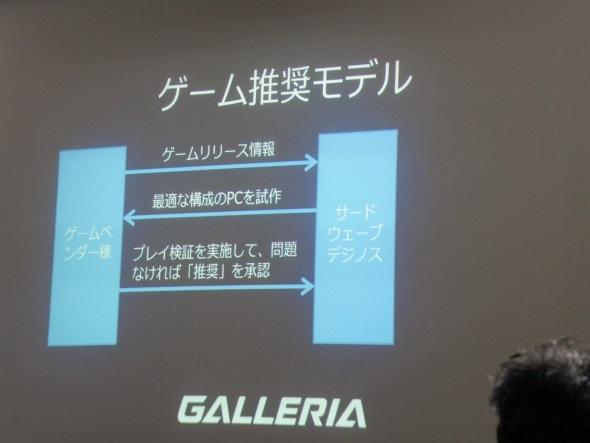 「ゲーム推奨モデル」のスキーム