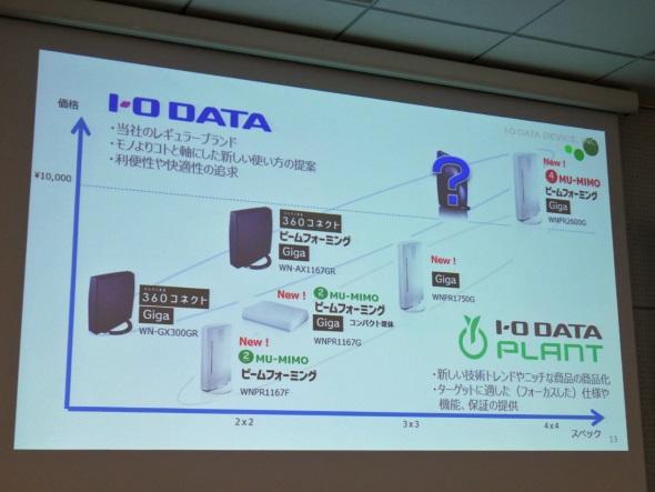 I-O DATAブランドも継続