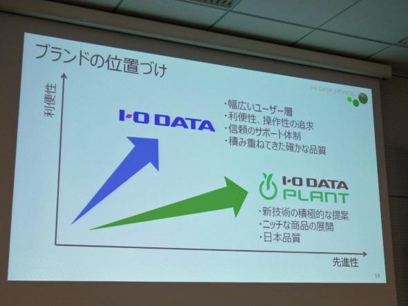 I-O DATAとPLANTブランドの位置付け