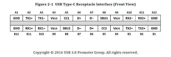 USB Type-C Receptacle Interface