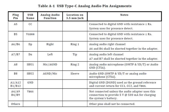 USB Type-C Analog Audio Pin Assignments