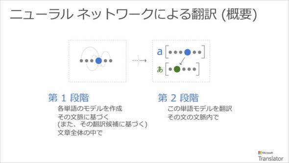 Microsoft Translator 03