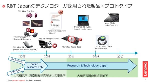 R&T Japanの歩み
