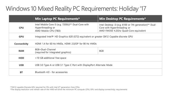 Windows Mixed Reality spec