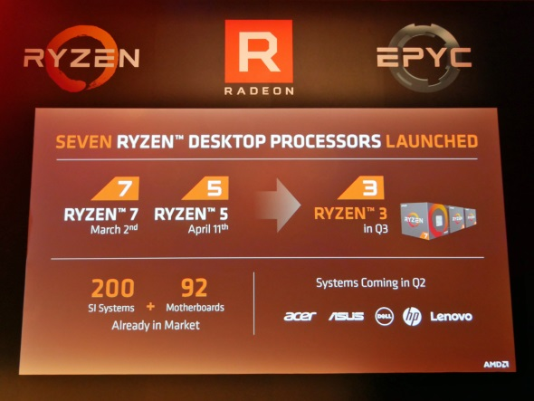 Ryzen Threadripperを除くRyzenシリーズの直近の予定