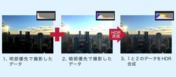 hdr時代 到来 テレビからiphoneまで hdrの現状を分かりやすく解説 1 3