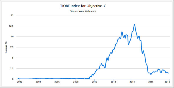 TIOBE Index Objective-C