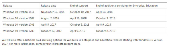 Servicing extensions for Windows 10