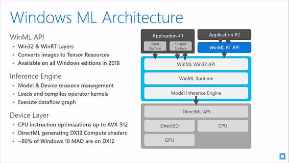 Windows ML