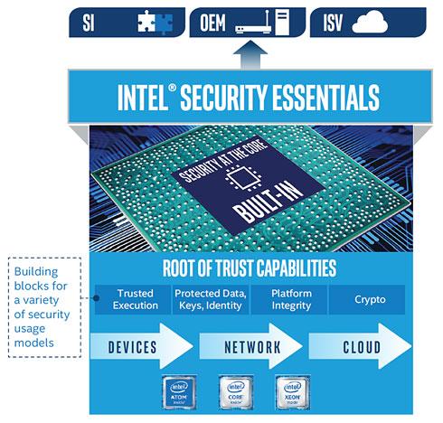 Security Essentials