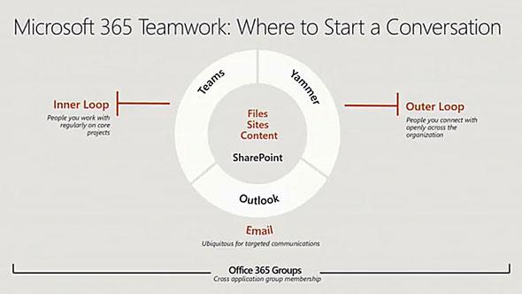 Microsoft 365 Teamwork