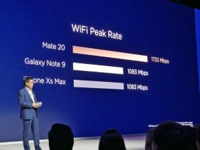 Wi-Fi下り速度の理論値比較