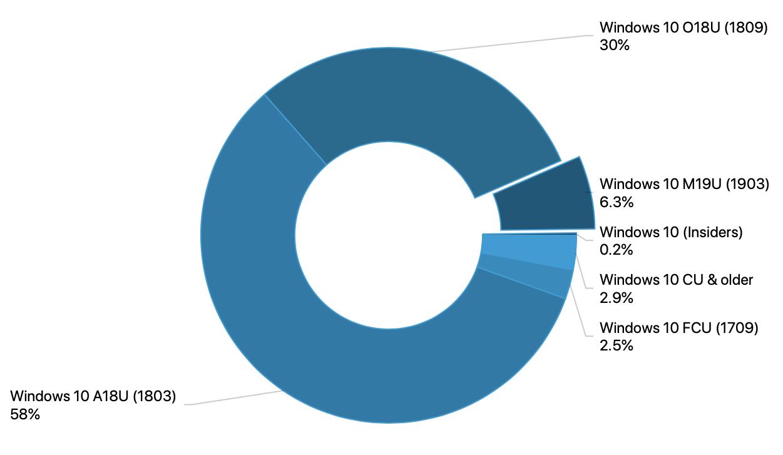 OneDriveの新機能からクラウドストレージ時代の情報管理を考える (1/3)