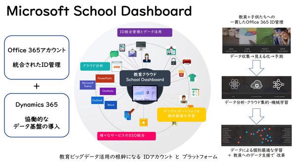 学びの革新プログラム