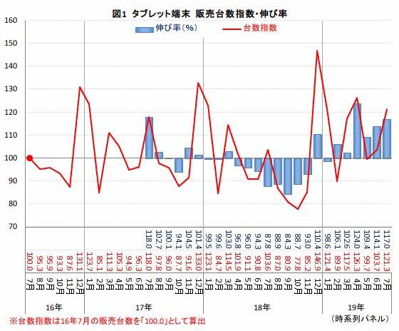 【小売】国内のタブレット端末市場が回復の兆し BCN調べ