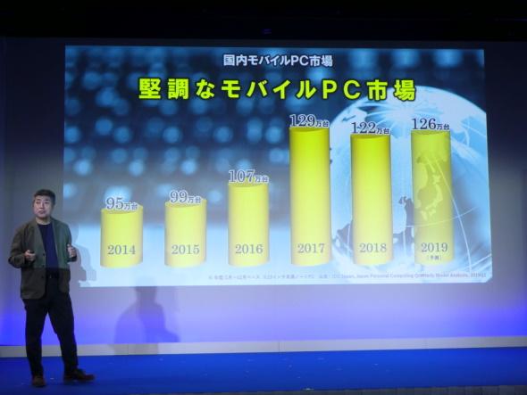 モバイルPCの市場