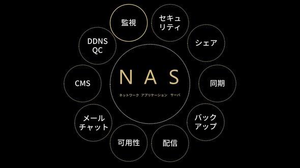 NASの再定義