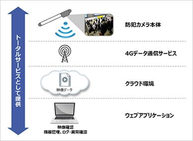 ソフトバンクの「SecuLight」サービスイメージ