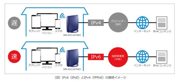 IPv6ブースト