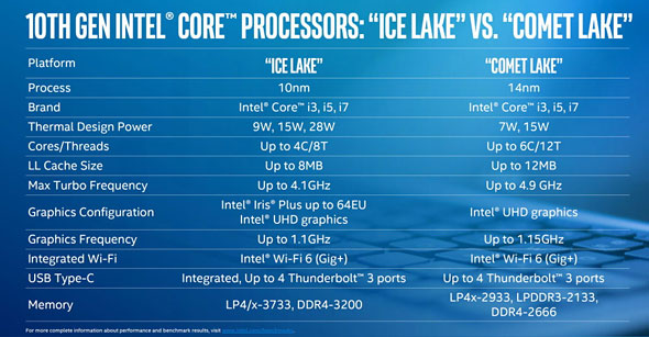 ice lake vs comet lake