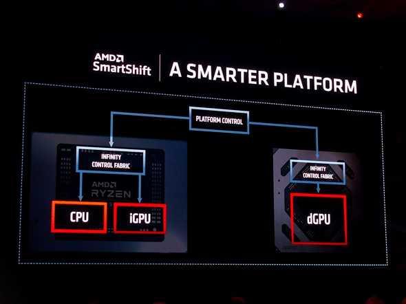 AMD SmartShift