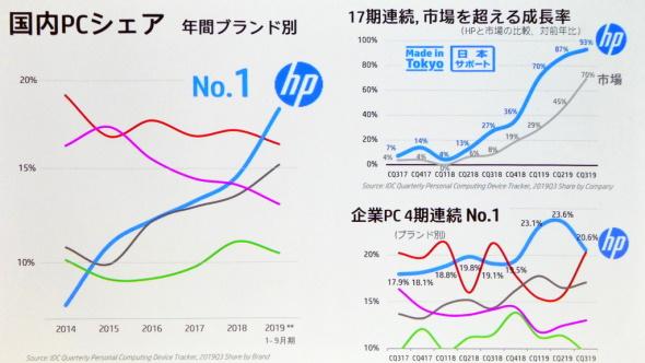 日本HPのPC概況