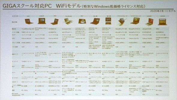 Wi-Fiモデル