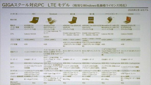 LTEモデル