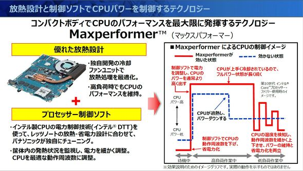 Maxperformerの説明