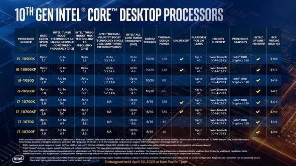 Core i7/i9プロセッサ