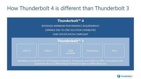 Thunderbolt 3との関係