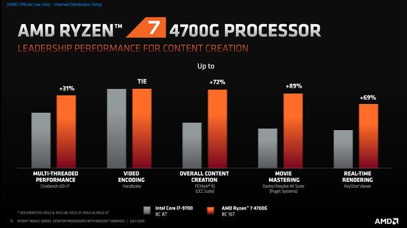 Core i7-9700との比較