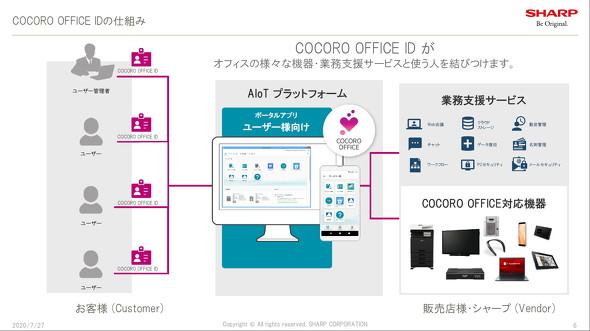 COCORO OFFICE ID