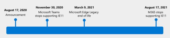 IE11とEdge Legacy