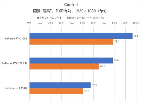 Control(DXR有効、フルHD)