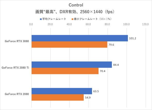 Control(DXR有効、WQHD)