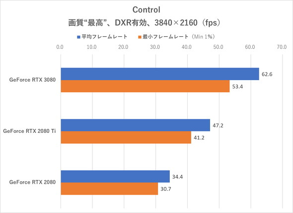 Control(DXR有効、4K)