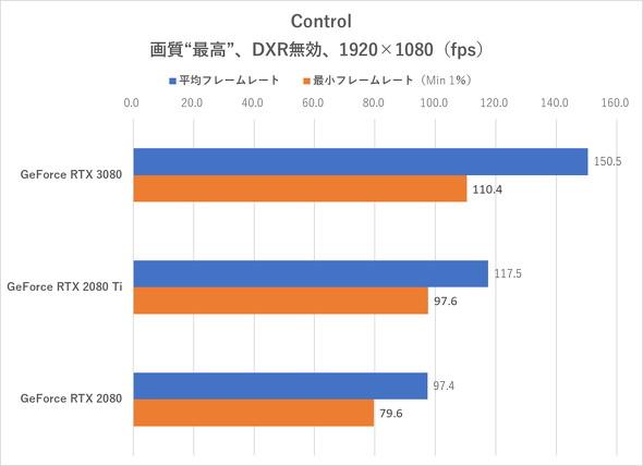 Control(DXR無効、フルHD)
