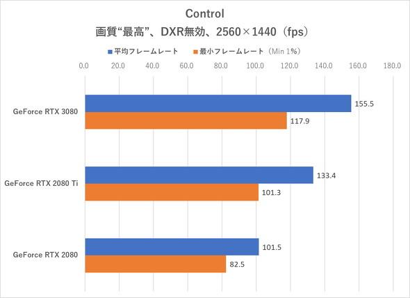 Control(DXR無効、WQHD)