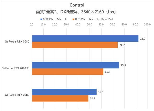 Control(DXR無効、4K)