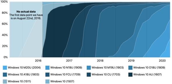 Windowsシェア