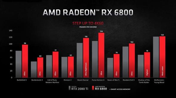 RX 6800